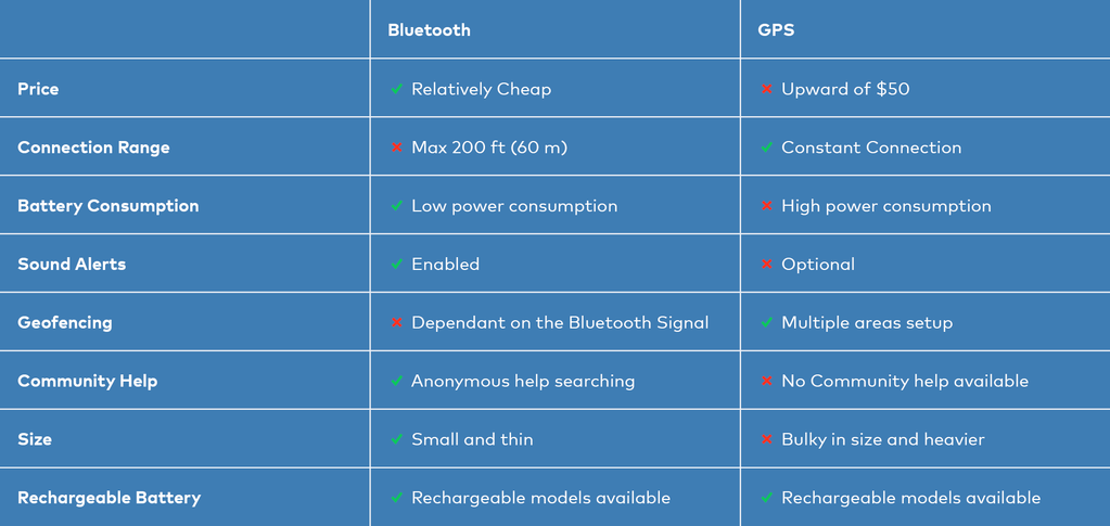 Chipolo - Difference between Bluetooth Trackers and GPS Trackers
