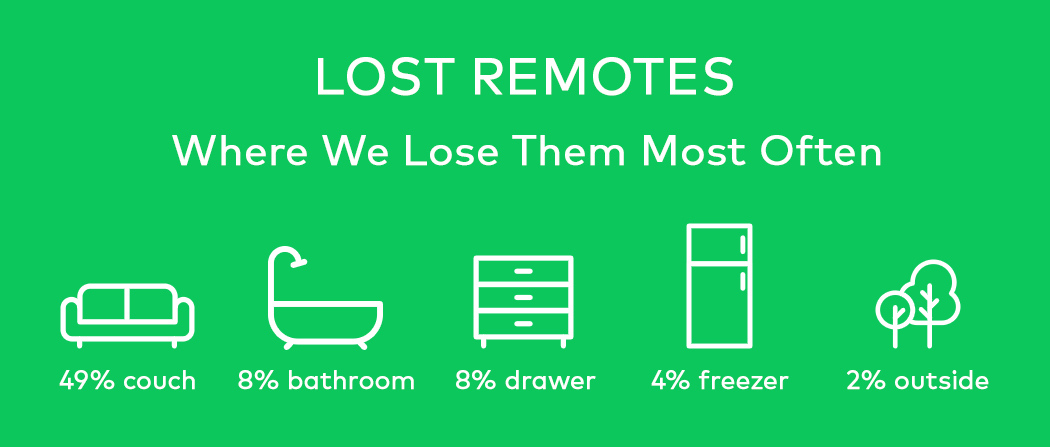 Where we lose our TV remote the most